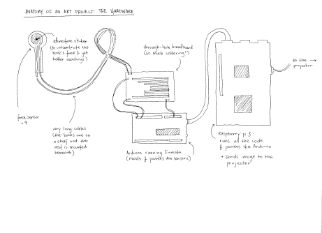 anatomy of an art project: the hardware