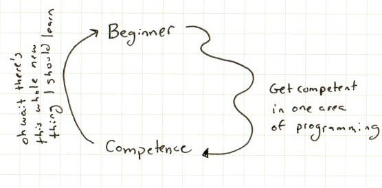 actual learning process loop